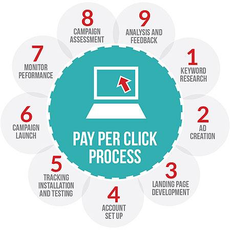 PPC-process-websource